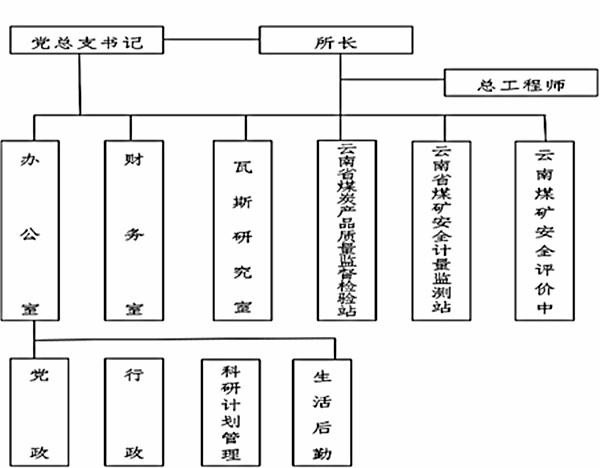 昆明煤炭科学研究所组织结构图